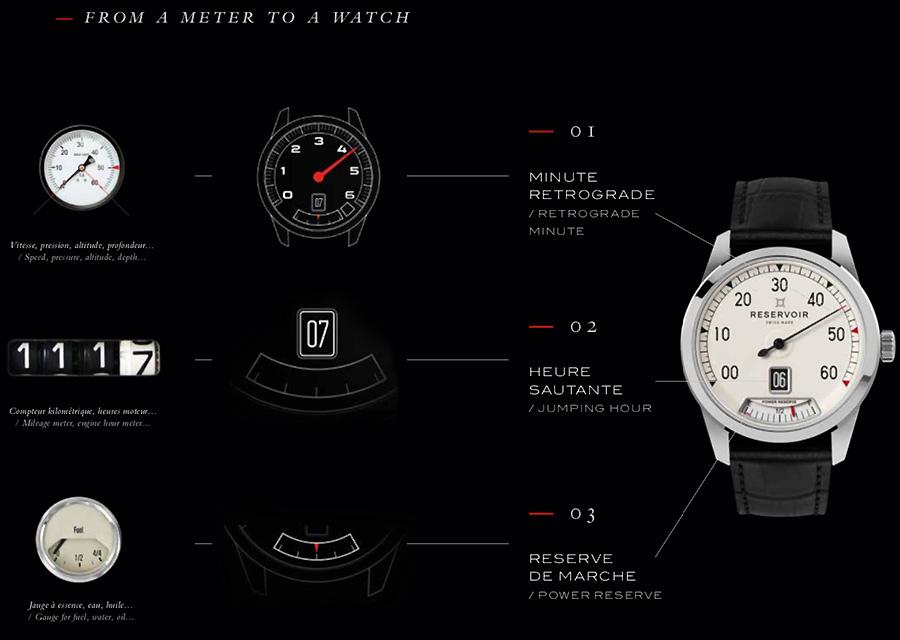 Le concept de Reservoir combine trois complications horlogères